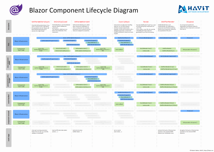 Blazor Component Lifecycle Diagram